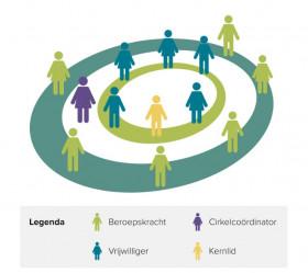 Reclassering Nederland - COSA
